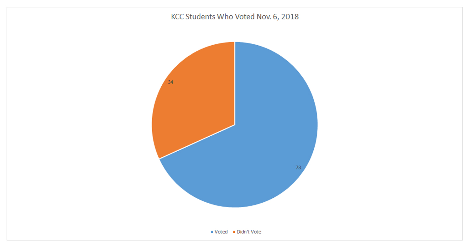 A pie graph showing that 73 out of 107 KCC students surveyed indicated they voted in the Nov. 6, 2018, General Election.