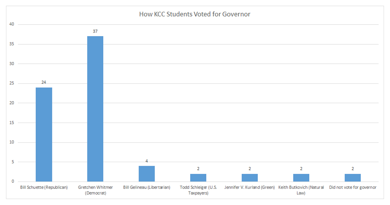 A chart showing how KCC students surveyed indicated they voted for governor in the Nov. 6, 2018, election, showing Whitmer first, Schuette second, Gelineau third and the others tied for fourth.